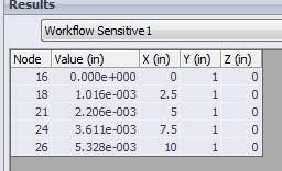 Node Sensor Data